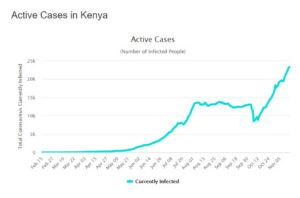 Aktív Covid esetek száma Kenyában